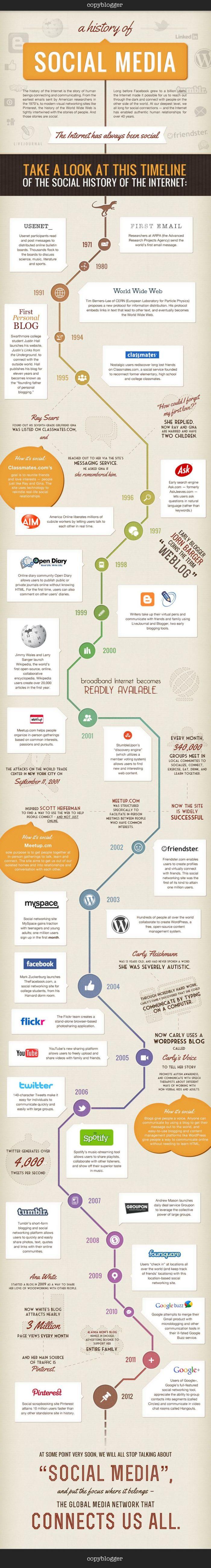 history-of-social-media