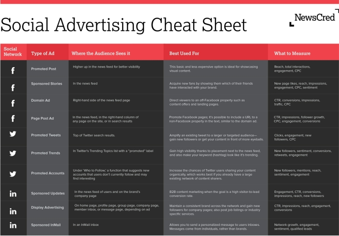 Social Advertising Cheat Sheet