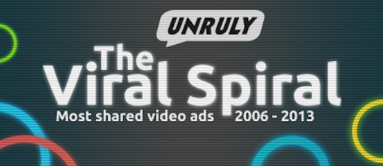 The #ViralSpiral13 - Most Shared Ads of the Past 8 Years