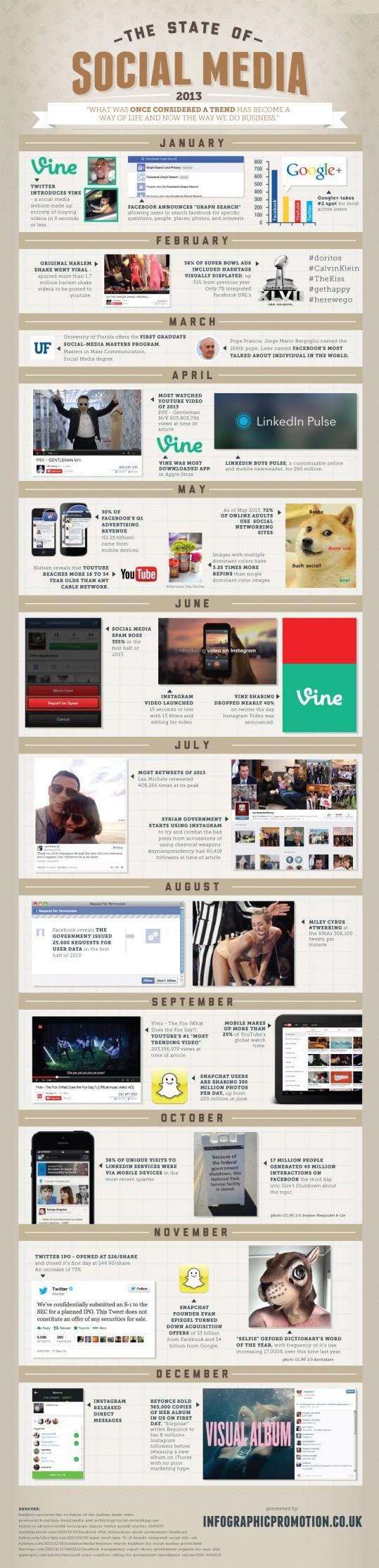 state-of-social-media-20131-e1388706873131
