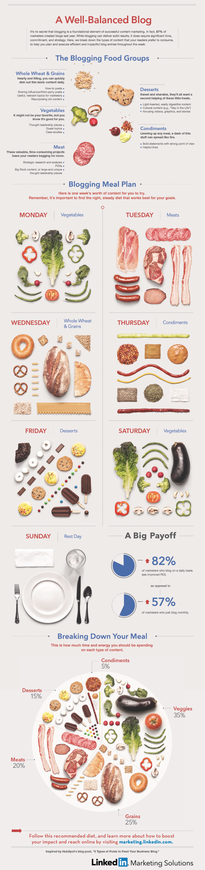 This Infographic On Branded Blogs Is Making Us Hungry