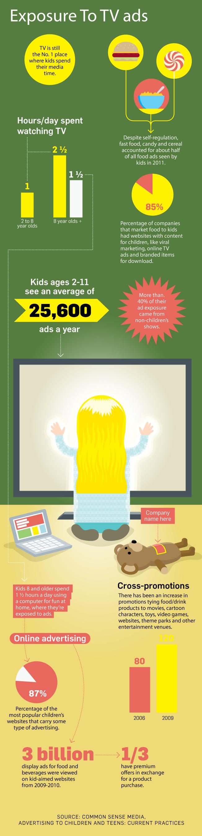 Kidvertising: An infographic