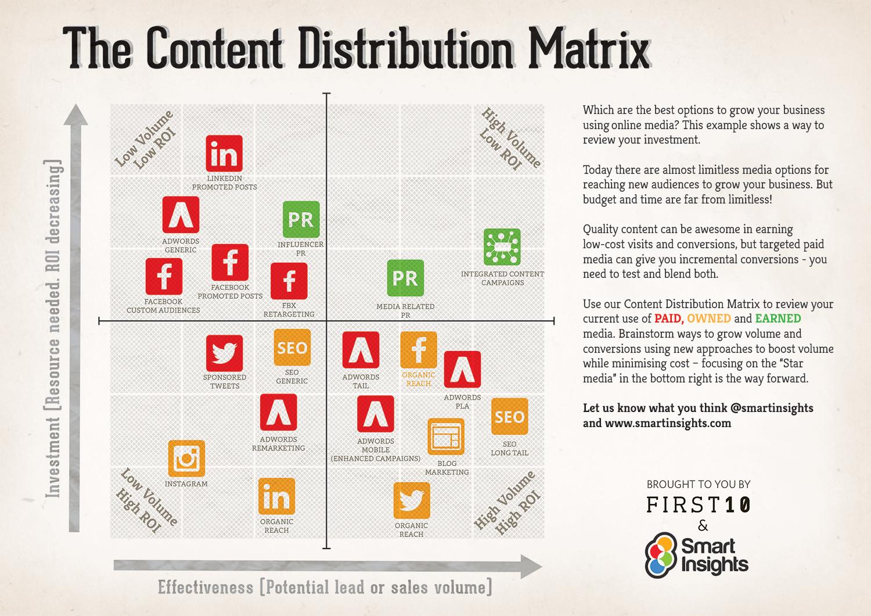 The Content Distribution Matrix M P Connections