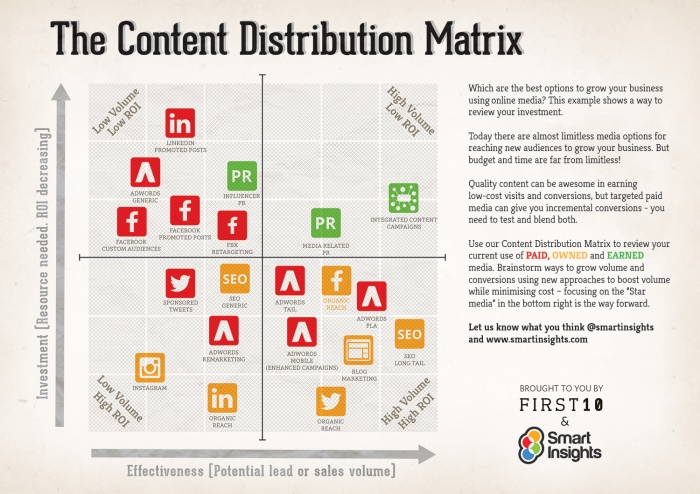 content-distribution-matrix-smart-insights