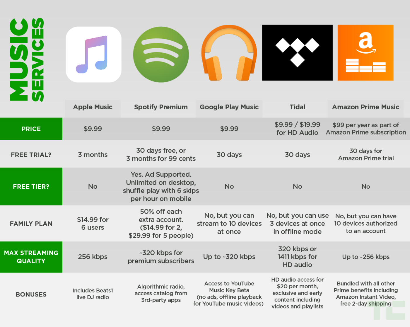 a comparison of the music streaming service spotify and apple streaming technology Spotify is the best streaming music service for a variety of reasons, but there's one in particular that stands out it has the most consistent ios, android, mac, and windows experience.