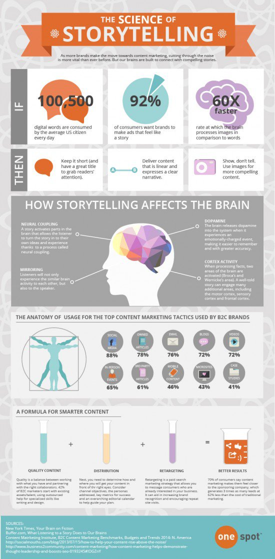 storytelling-infographic1-550x1118