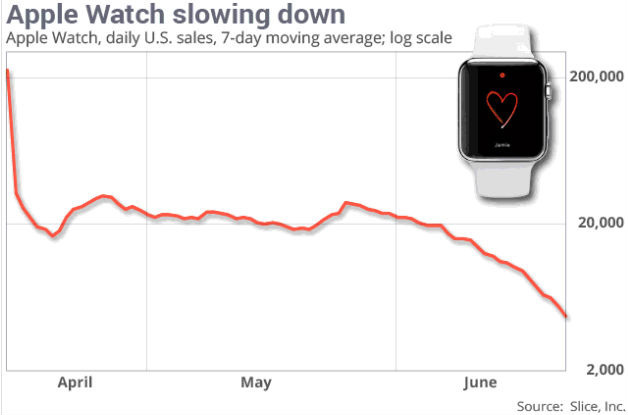 apple-watch-demand (1)
