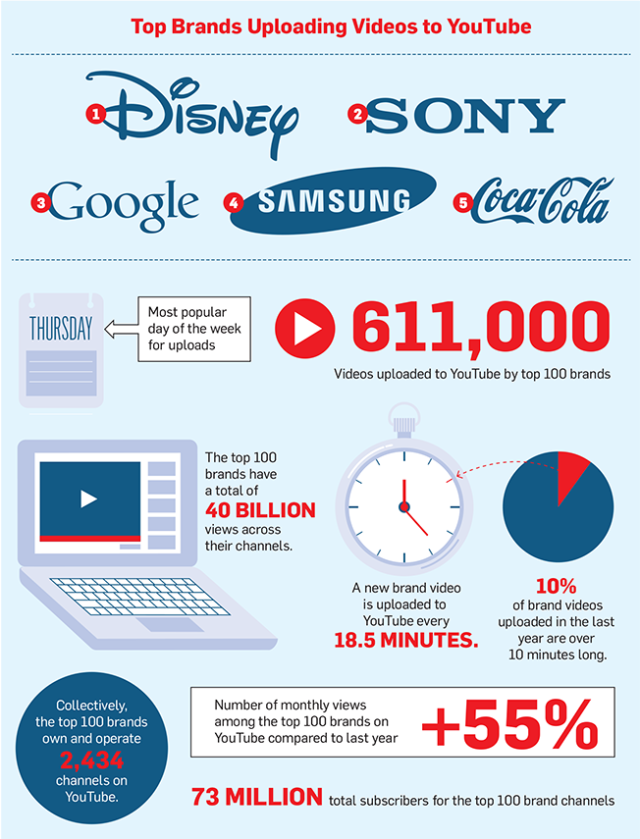 tt-youtube-by-numbers-01-2015