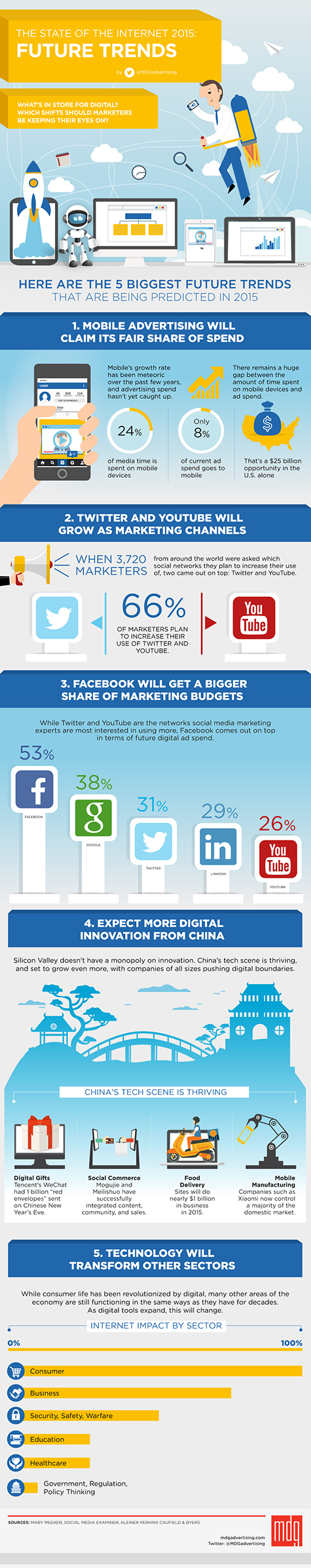 1656-Infographic_STATE_of_internet_Future-Trends_475x2390