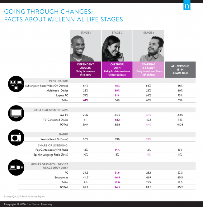 millennial-life-stages-nielsen-01-2016.png