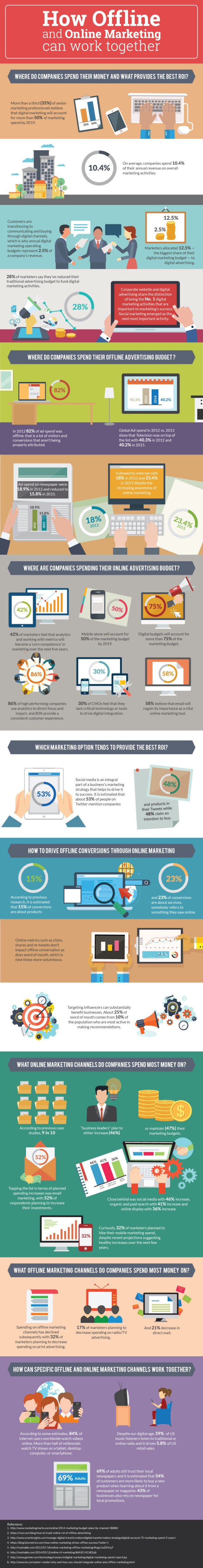 how offline and online marketing can work together.jpg