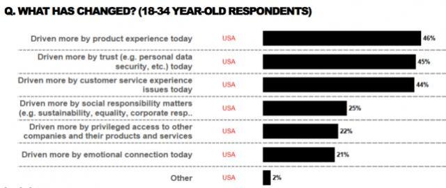 accenture_loyalty_chart