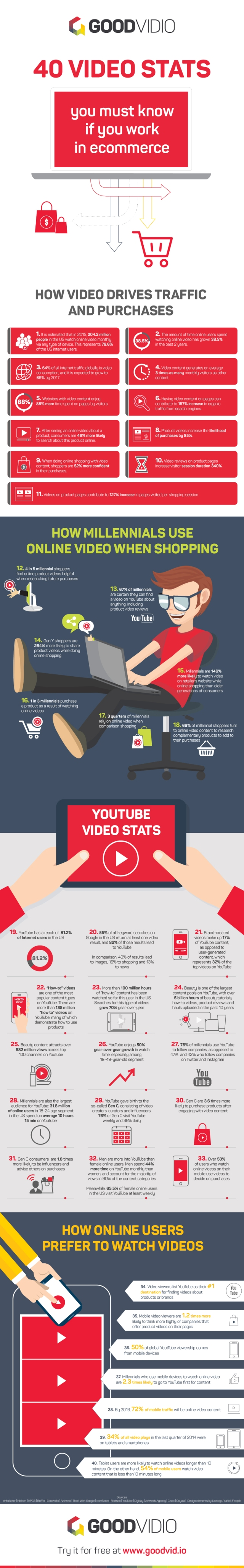 infographic-40-ecommerce-video-stats-you-must-know-if-you-work-in-online-retail