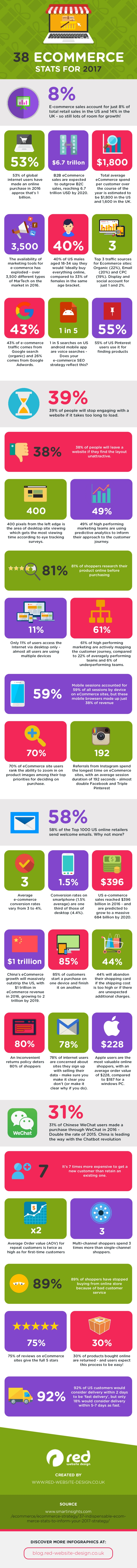 ecommerce trends info