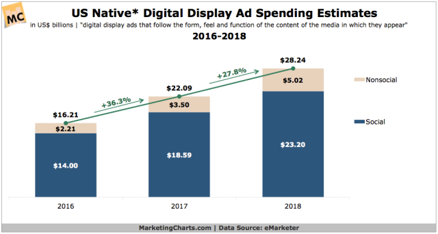 eMarketer-US-Native-Digital-Display-Ad-Spending-Estimates-2016-2018-Mar2017