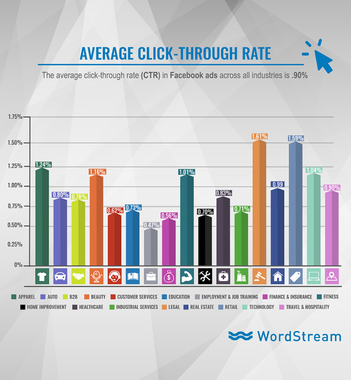 facebook-ad-clickthrough-rates-by-industry-2017