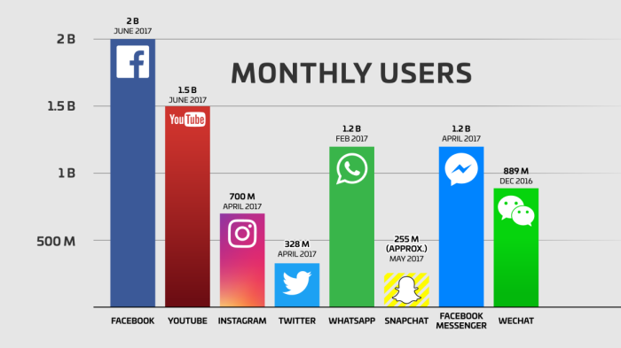 facebook-users-snapchat-twitter-youtube-whatsapp-instagram-wechat-qq.png