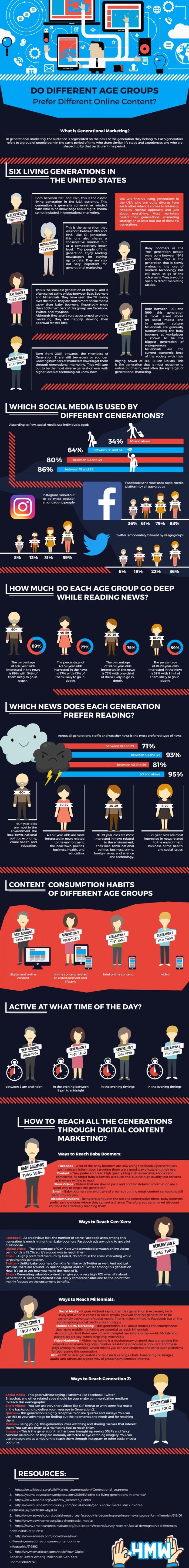 generational content info