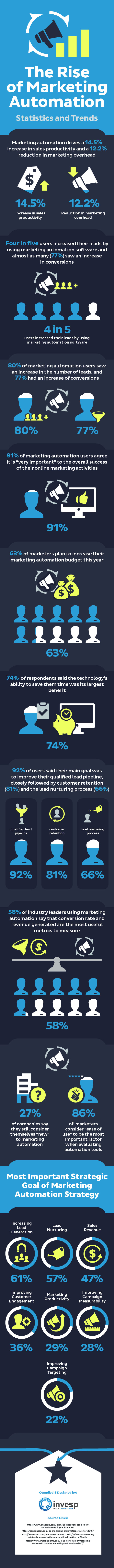21-Marketing-Automation-Stats-That-Will-Make-You-Rethink-Your-Marketing-Strategy
