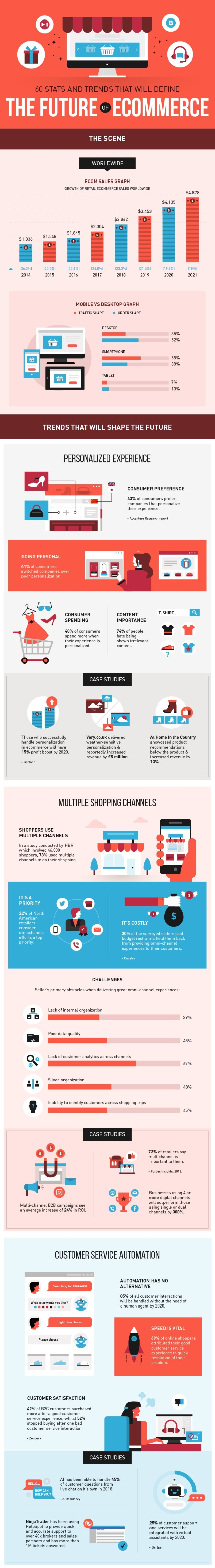 ecommerce_trends_info1