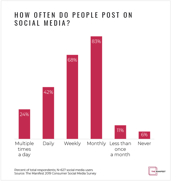 Graph-1_how-often-people-post-on-social-media_pt.3.png