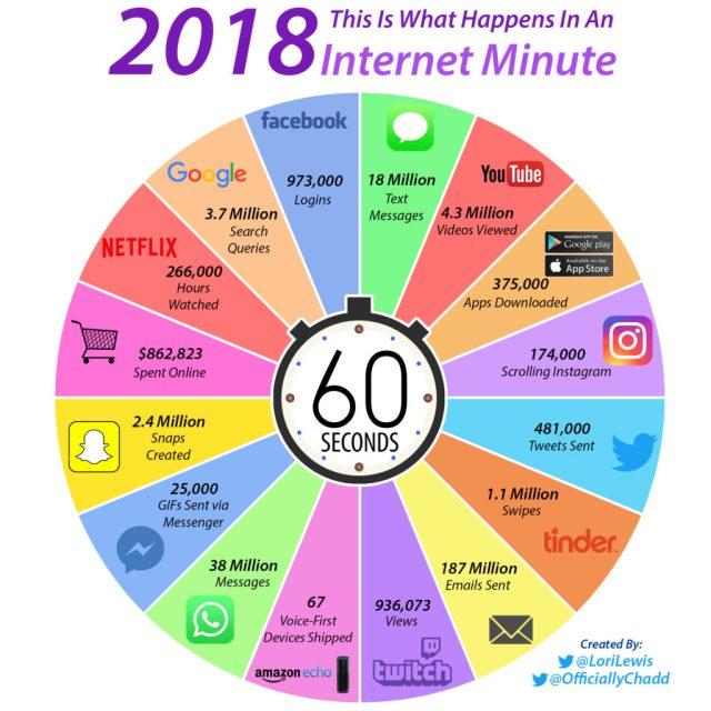 internet-minute-2018