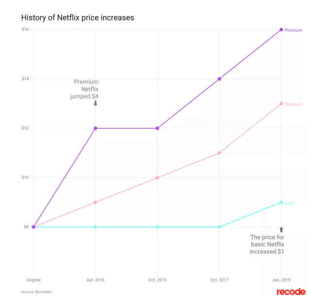 The history of Netflix price increases in a single chart – M+P