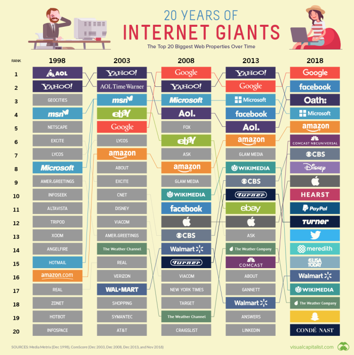 top-20-biggest-websites