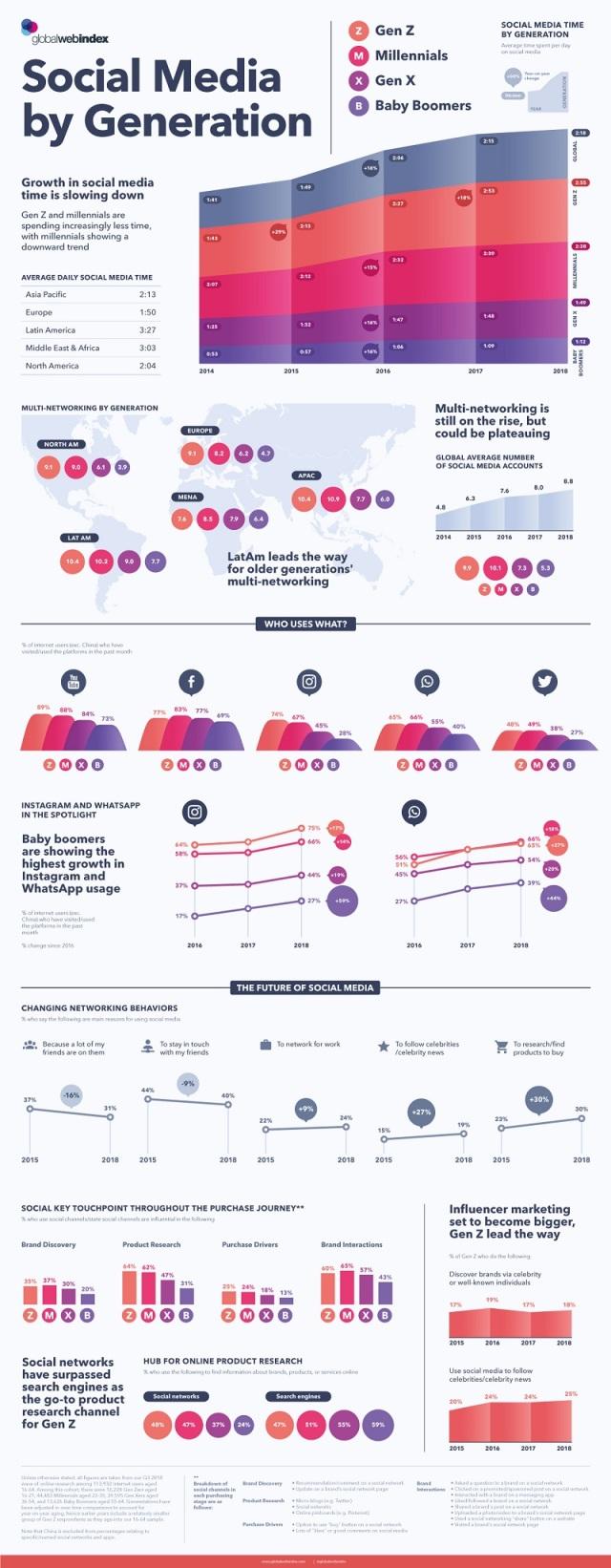 social_media_by_generation_info.jpg