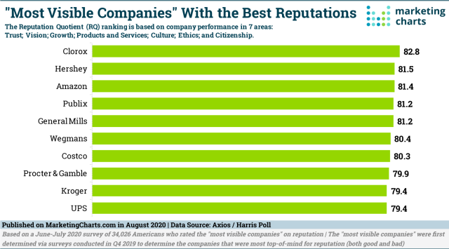 AxiosHarrisPoll-Visible-Companies-with-Best-Reputations-Aug2020